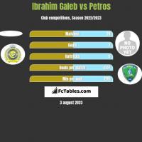 Ibrahim Galeb vs Petros h2h player stats