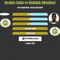 Ibrahim Galeb vs Abdullah Alkhaibari h2h player stats
