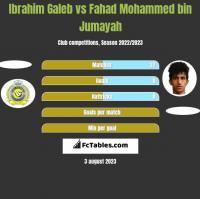 Ibrahim Galeb vs Fahad Mohammed bin Jumayah h2h player stats