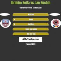 Ibrahim Keita vs Jan Kuchta h2h player stats