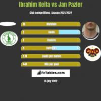 Ibrahim Keita vs Jan Pazler h2h player stats