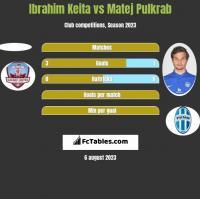 Ibrahim Keita vs Matej Pulkrab h2h player stats