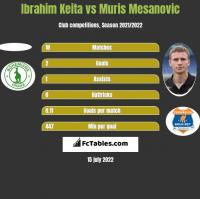 Ibrahim Keita vs Muris Mesanovic h2h player stats