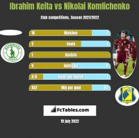 Ibrahim Keita vs Nikolai Komliczenko h2h player stats