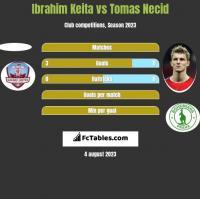 Ibrahim Keita vs Tomas Necid h2h player stats