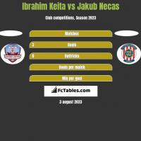 Ibrahim Keita vs Jakub Necas h2h player stats