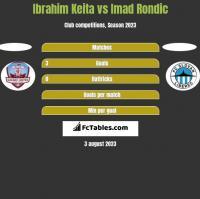 Ibrahim Keita vs Imad Rondic h2h player stats