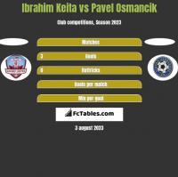 Ibrahim Keita vs Pavel Osmancik h2h player stats