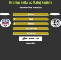 Ibrahim Keita vs Matej Koubek h2h player stats