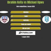 Ibrahim Keita vs Michael Ugwu h2h player stats