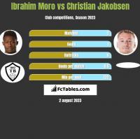 Ibrahim Moro vs Christian Jakobsen h2h player stats