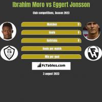 Ibrahim Moro vs Eggert Jonsson h2h player stats
