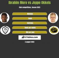 Ibrahim Moro vs Jeppe Okkels h2h player stats