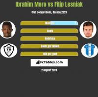 Ibrahim Moro vs Filip Lesniak h2h player stats