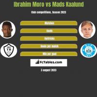 Ibrahim Moro vs Mads Kaalund h2h player stats