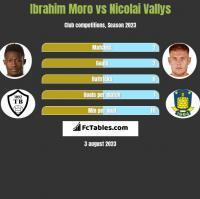 Ibrahim Moro vs Nicolai Vallys h2h player stats
