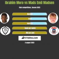 Ibrahim Moro vs Mads Emil Madsen h2h player stats