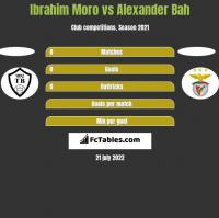Ibrahim Moro vs Alexander Bah h2h player stats