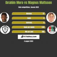 Ibrahim Moro vs Magnus Mattsson h2h player stats