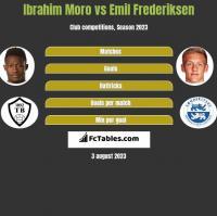 Ibrahim Moro vs Emil Frederiksen h2h player stats