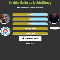 Ibrahim Rabiu vs Ezekiel Henty h2h player stats