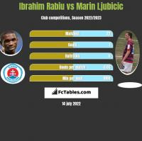 Ibrahim Rabiu vs Marin Ljubicic h2h player stats