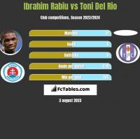 Ibrahim Rabiu vs Toni Del Rio h2h player stats
