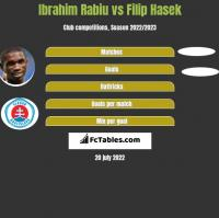 Ibrahim Rabiu vs Filip Hasek h2h player stats