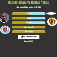Ibrahim Rabiu vs Dalibor Takac h2h player stats