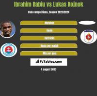 Ibrahim Rabiu vs Lukas Kojnok h2h player stats