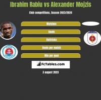 Ibrahim Rabiu vs Alexander Mojzis h2h player stats