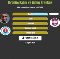 Ibrahim Rabiu vs Adam Brenkus h2h player stats