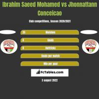Ibrahim Saeed Mohamed vs Jhonnattann Conceicao h2h player stats