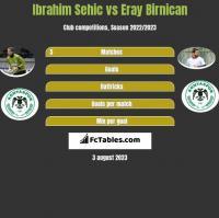 Ibrahim Sehic vs Eray Birnican h2h player stats