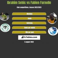 Ibrahim Sehic vs Fabien Farnolle h2h player stats