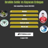 Ibrahim Sehic vs Kayacan Erdogan h2h player stats