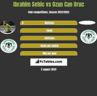 Ibrahim Sehic vs Ozan Can Oruc h2h player stats