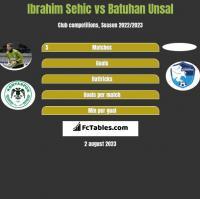 Ibrahim Sehic vs Batuhan Unsal h2h player stats