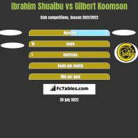 Ibrahim Shuaibu vs Gilbert Koomson h2h player stats