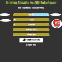 Ibrahim Shuaibu vs Gilli Rolantsson h2h player stats