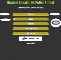 Ibrahim Shuaibu vs Petter Strand h2h player stats