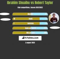 Ibrahim Shuaibu vs Robert Taylor h2h player stats