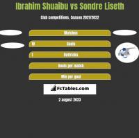 Ibrahim Shuaibu vs Sondre Liseth h2h player stats