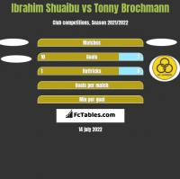 Ibrahim Shuaibu vs Tonny Brochmann h2h player stats