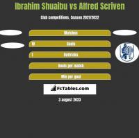 Ibrahim Shuaibu vs Alfred Scriven h2h player stats