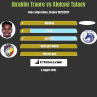Ibrahim Traore vs Aleksei Tataev h2h player stats