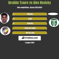 Ibrahim Traore vs Ales Nesicky h2h player stats