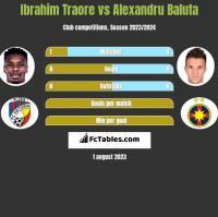 Ibrahim Traore vs Alexandru Baluta h2h player stats