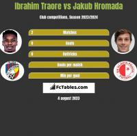 Ibrahim Traore vs Jakub Hromada h2h player stats