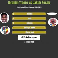 Ibrahim Traore vs Jakub Pesek h2h player stats